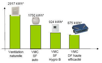 la consommation liée à chaque système (consommation pour le chauffage de l'air neuf + consommation pour le fonctionnement des ventilateurs)