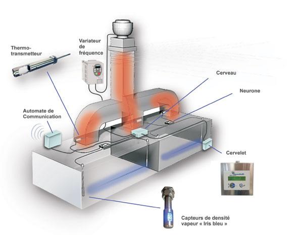 R gulation automatique des besoins d 39 extraction cuisine pro for Tourelle extraction cuisine
