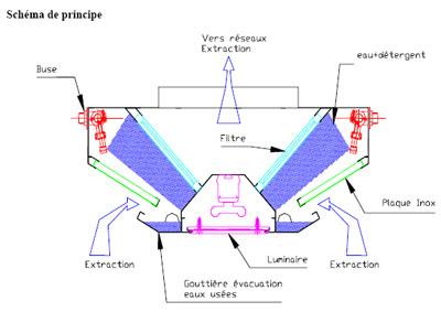 principe plafond filtrant