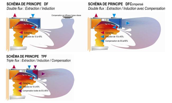 Schémas de principe double flux
