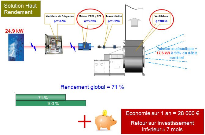 Solution haut rendement