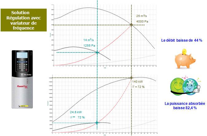 Solution régulation avec variateur de fréquence