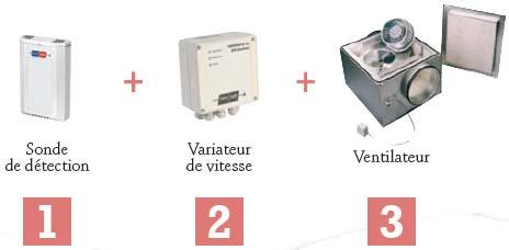 ventilation monozone