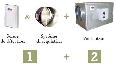 ventilation multizone