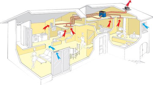 les solutions ventilation dans l 39 habitat existant. Black Bedroom Furniture Sets. Home Design Ideas