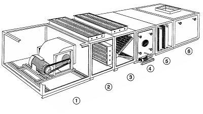 sch ma centrale de traitement d 39 air. Black Bedroom Furniture Sets. Home Design Ideas