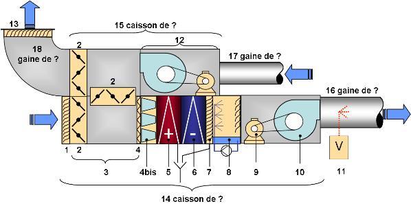 N 1 constitution des centrales de traitement d air niv - Cta double flux ...