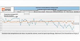 Le rééquilibrage hydraulique pour réduire les consommations : Méthode EQUILOG
