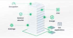 La GTB intuitive et ouverte pour garder le contrôle des bâtiments : WATTSENSE