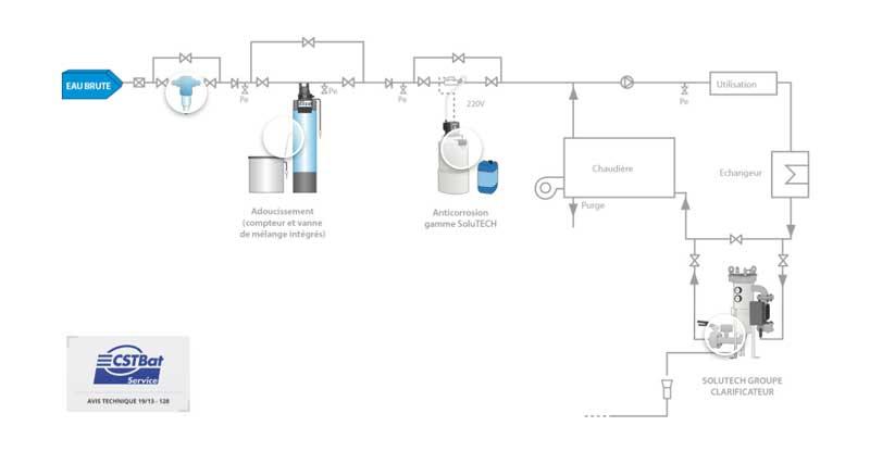 Qualité de l'eau et performance des circuits climatiques