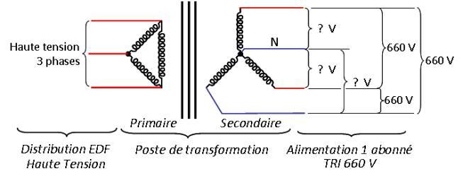 transformateurs triphasés