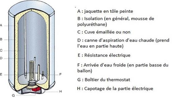 résistance chauffante électrique