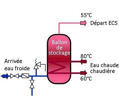 ballon de stockage ECS