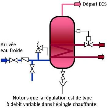 installations de production d'ECS par accumulation