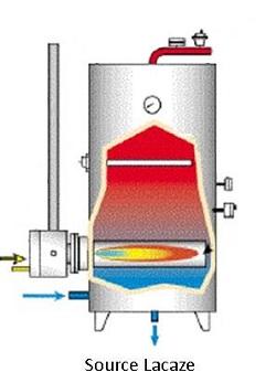 chaleur amenée  directement par combustion de gaz