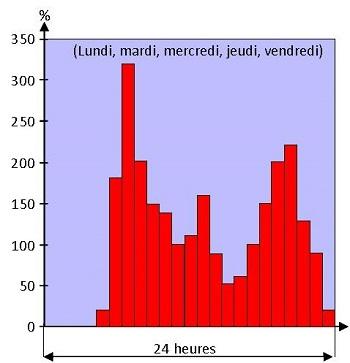 graphique demande en eau