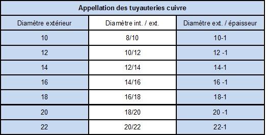 N1 Les Différents Types De Canalisations De Chauffage Niv 5