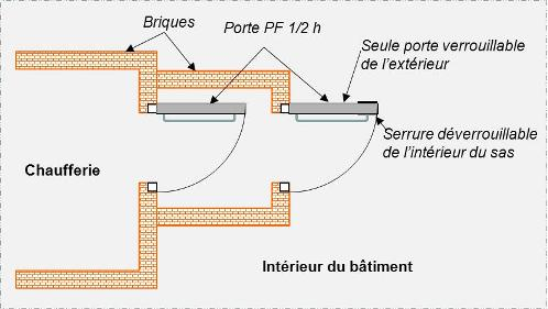 Porte Unique Du0027accès à La Chaufferie Par Lu0027intérieur Du Bâtiment.