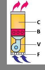 ventilo-convecteurs