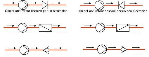 Symbole clapet anti retour plomberie