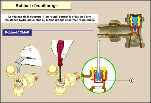 M thodes d quilibrage hydraulique des r seaux de chauffage - Reglage chauffage central ...