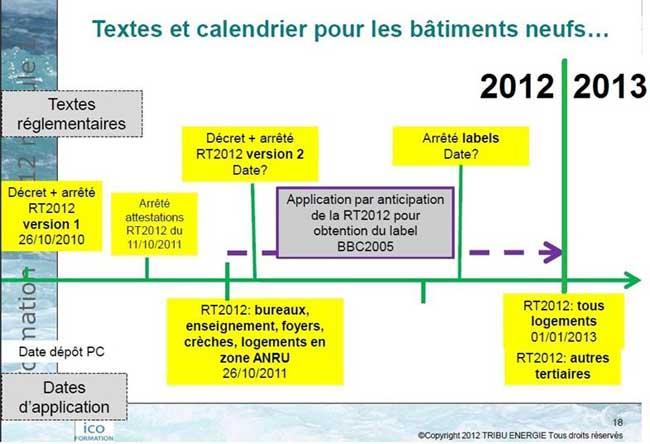 comment appliquer rt 2012