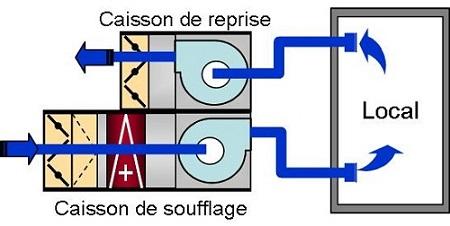 N 1 les centrales de traitement d air d a ration rappel - Cta double flux ...