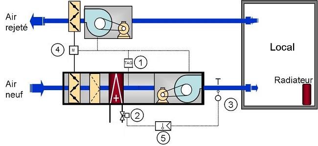 N 4 r gulation des cta soufflant de l air neutre en - Cta double flux ...