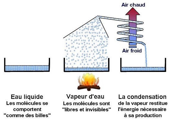 chauffage à vapeur