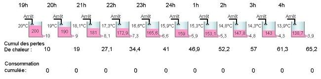 Inertie moyenne