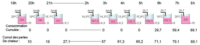 Chauffage intermittent inertie moyenne