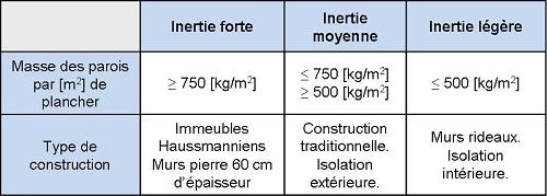 classes d'inertie