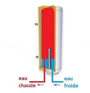 La résistance électrique permet de réchauffer l'eau froide