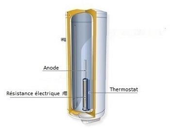 2 types de résistance électrique