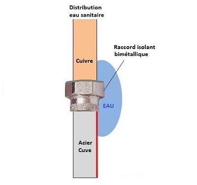 raccord diélectrique bimétallique