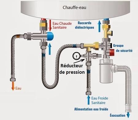 chauffe-eau avec réducteur de pression