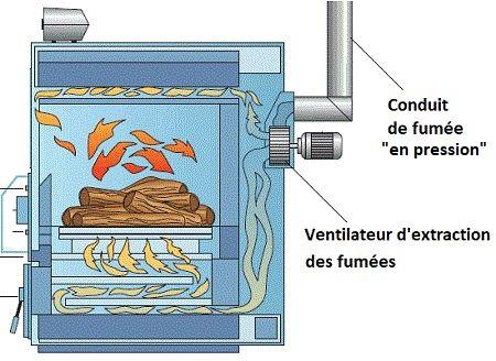 ventilateur conduits de fumée