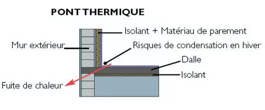 ponts thermiques
