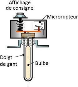 thermostat de sécurité de la chaudière