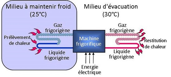 machine frigorifique