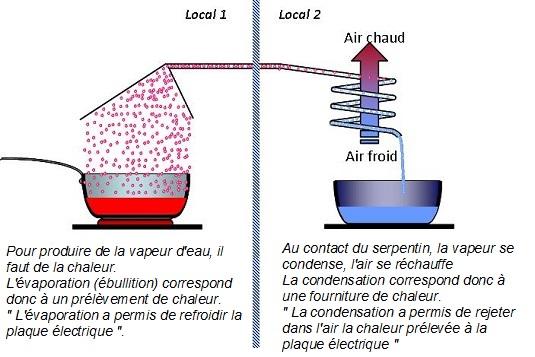 casseroles évaporation condensation