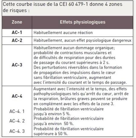 N 6 les dangers de l lectricit ou les risques for Dangers de l electricite
