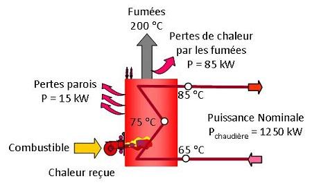 chaudière combustible et à eau chaude