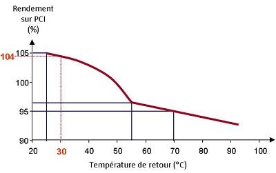rendement des chaudières à condensation