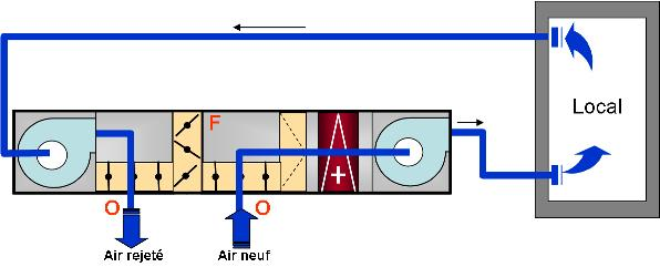 centrale d'air