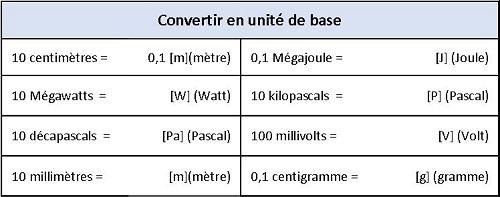 N 4 Les Multiples Et Sous Multiples D Unites Niv 3