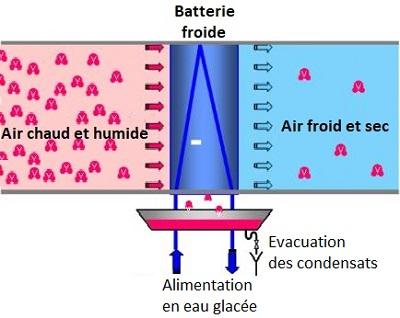 batteries de refroidissement d'air