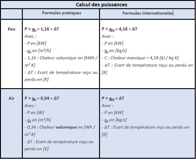 Tableau des formules