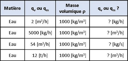 débit volumique à débit massique