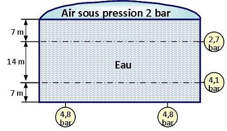 circuit de distribution d'eau